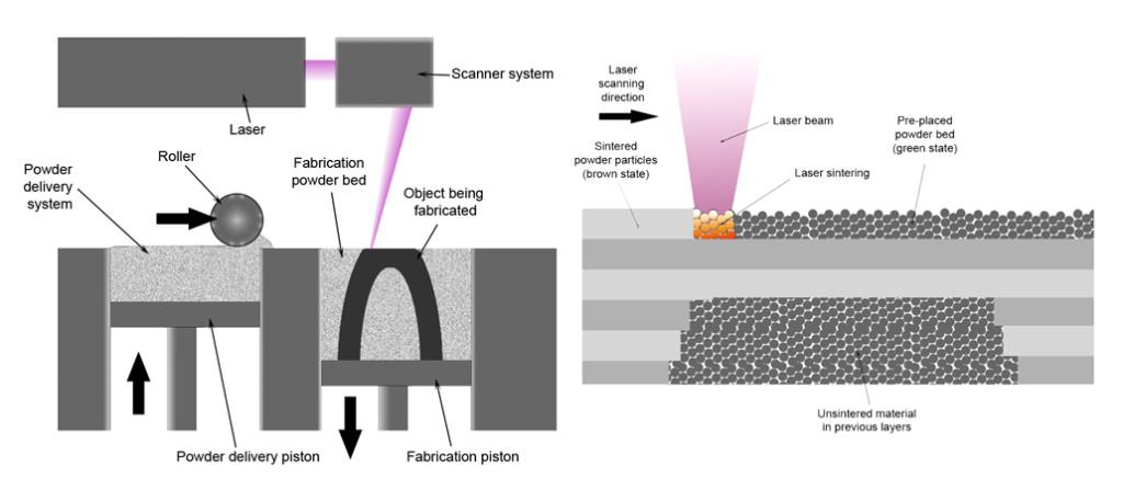 Lasery pro 3D tisk