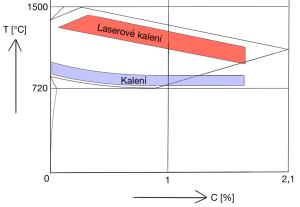 Kalení efektivně a ekologicky pomocí laseru